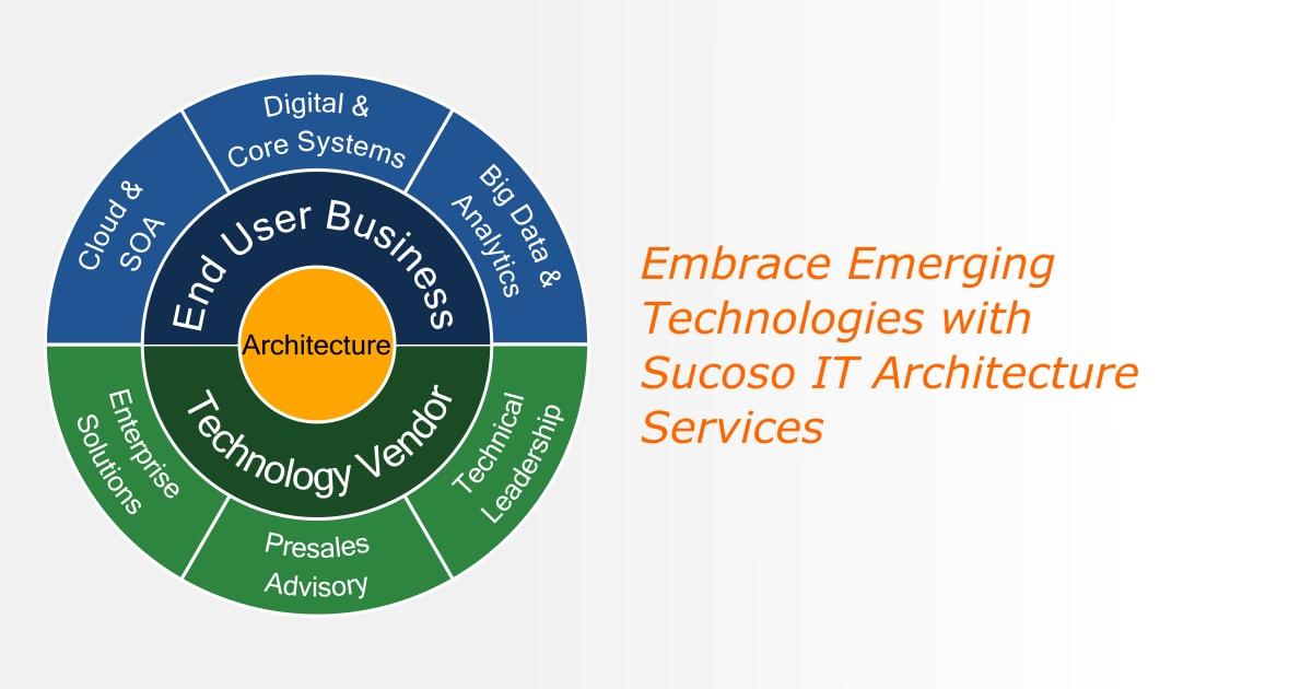 Digital Enterprise Architecture | Sucoso